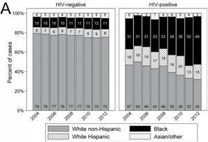 Racial Disparity Seen Among Patients With HIV and Hodgkin Lymphoma