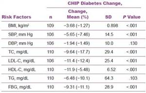 Lifestyle Intervention Reduces Cardiovascular Disease Risk In Type 2 Diabetics