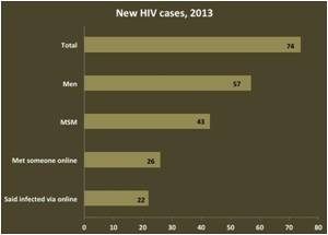 Most Men in Rhode Island Diagnosed With HIV Hooked Up Online