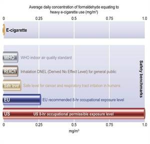 Formaldehyde Exposure from Vaping Much Lesser Than Indoor Air