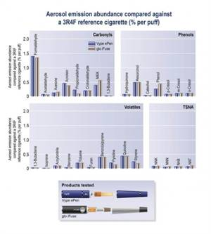 Novel Hybrid Device Delivers Tobacco Flavors With E-cigarette Like Vapor