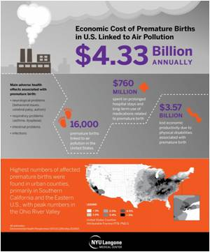 Cost of Premature Births Due to Air Pollution is 4 Billion in the United States