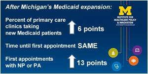 Medicaid Expansion Did Not Reduce Access to Primary Care
