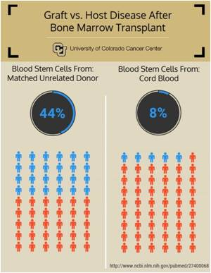 Cord Blood Transplant Outstands Bone Marrow Transplants in Leukemia
