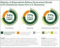 Recent State Surveys Confirm Americans' Support to the Government's Stance on Climate Change