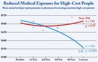 Meditation Lowers Healthcare Costs