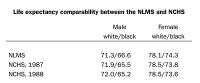Socio-economic Factors Impact On The Racial Gap In Life Expectancy, Exposed