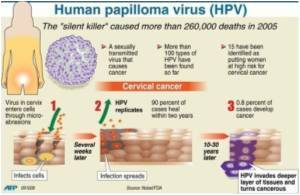 Research Says HPV Screen-and Treat-intervention Effective in Cervical Cancer Prevention