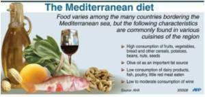 Mediterranean Diet Linked With Reduction in Risk of Metabolic Syndrome