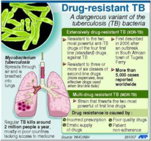 Tuberculosis Patients Vulnerable To Lung Cancer Too