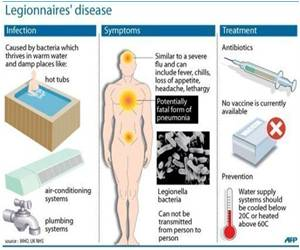 Legionnaire's Disease Outbreak Kills Six in Quebec