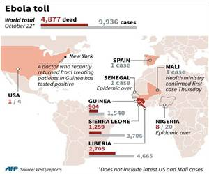Tracking Ebola Epidemic With Mobile Apps