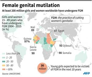 WHO Issues First Guidelines on Treating Female Genital Mutilation Victims