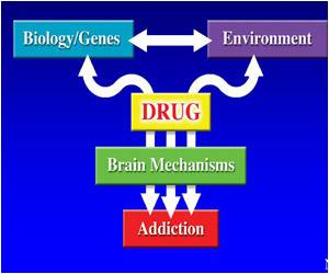 Neuroimaging Technology To Control Addiction