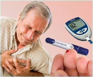 Eye and Heart Complications Coupled in Type-1 Diabetes