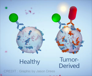 Extracellular Vesicles - Novel Mechanism for Early Detection of Pancreatic Cancer
