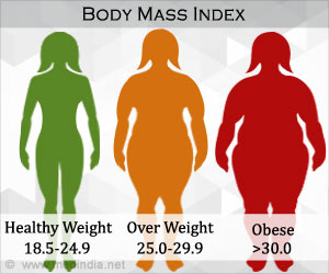 Obesity Rates Have More Than Tripled in Most States of the U.S.