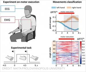 New Method to Detect Motor-related Brain Activity Discovered