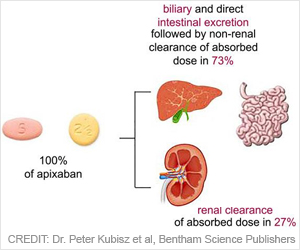 Here's All About Apixaban Drug