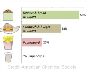 Tracing Hazardous Chemicals Leached From Food Wrappers