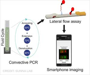 Smartphone to Identify Killer Bacteria