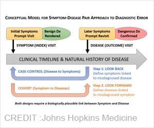 New Method Helps Measure Diagnostic Errors