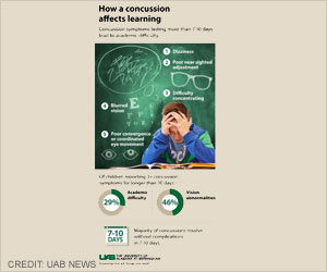 Visual Problems in Children Following Concussion Cause Academic Difficulties