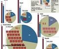 AIDS - Epidemiology