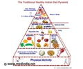 Infographics on Balanced Diet