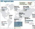 HIV Regional Data