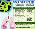 Multi-drug Resistant Tuberculosis (MDR-TB)