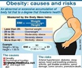 Obesity - Diagnosis