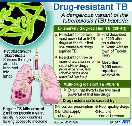 Multi-drug Resistant Tuberculosis (MDR-TB) - Infographic