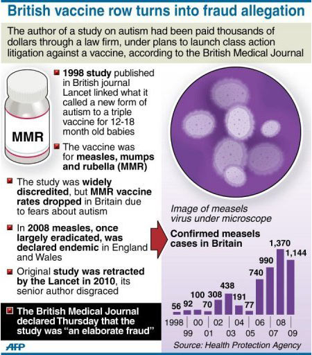 Measles Vaccine - Infographic