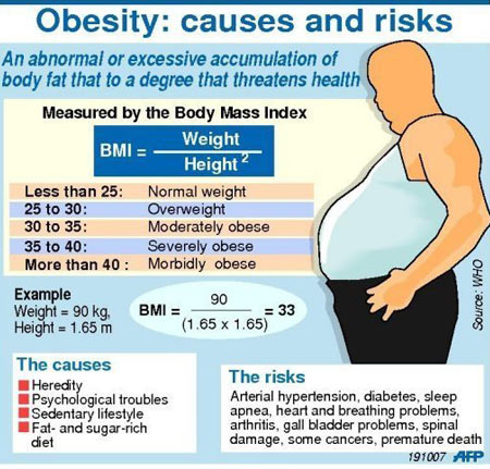 Obesity - Diagnosis - Infographic