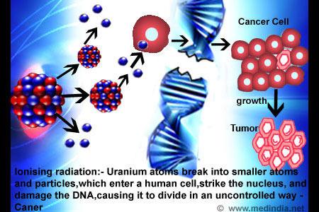 Radiation - Health Hazards