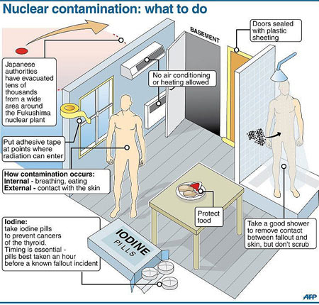 Radiation - Prevention - Infographic