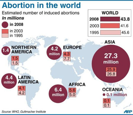 Infographic on Abortion In The World