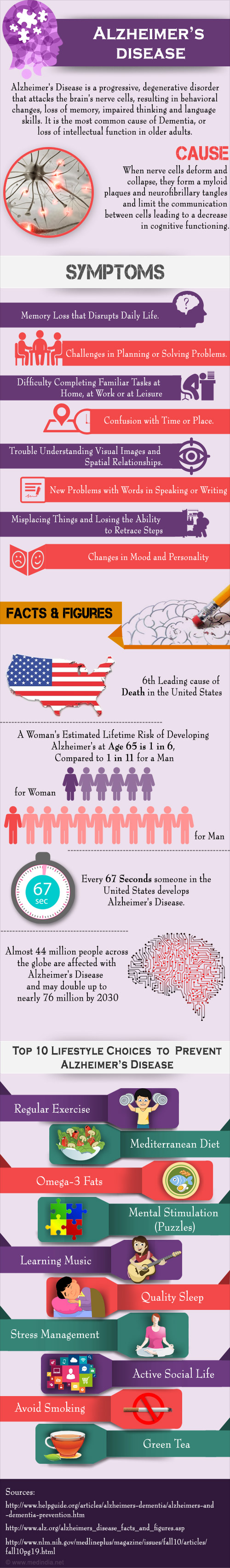 Infographics on Alzheimers Disease