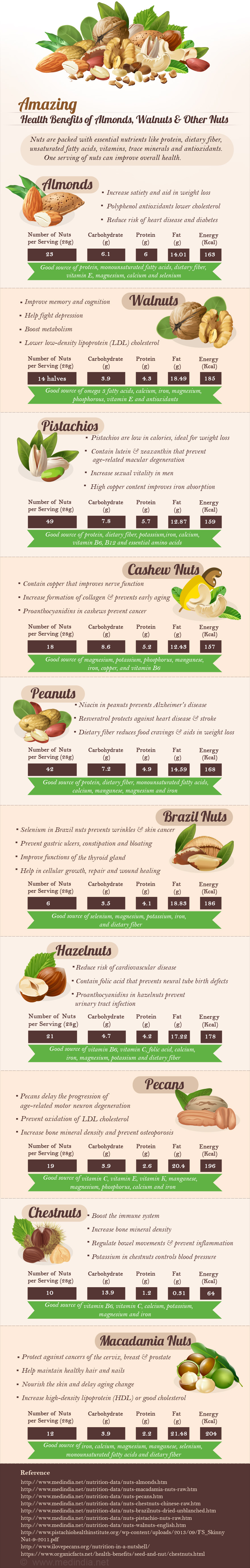 Amazing Health Benefits Of Almonds, Walnuts and Other Nuts