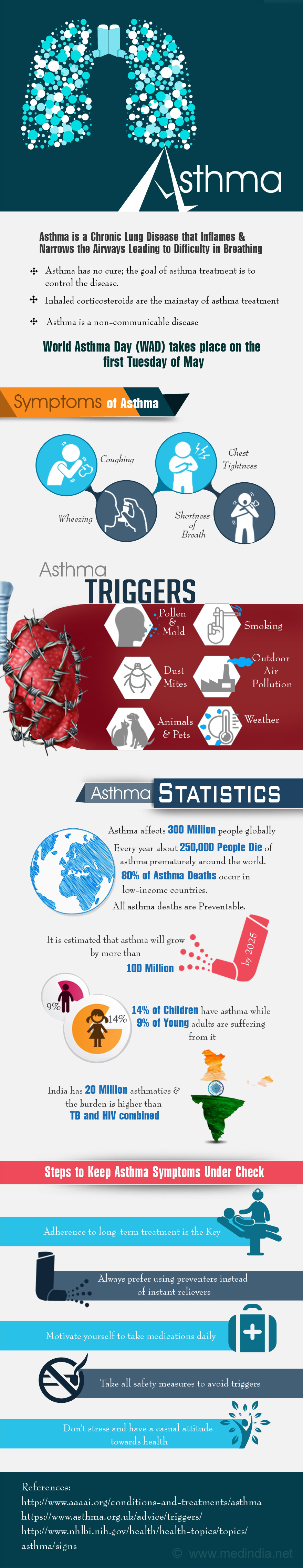 Asthma - Infographic