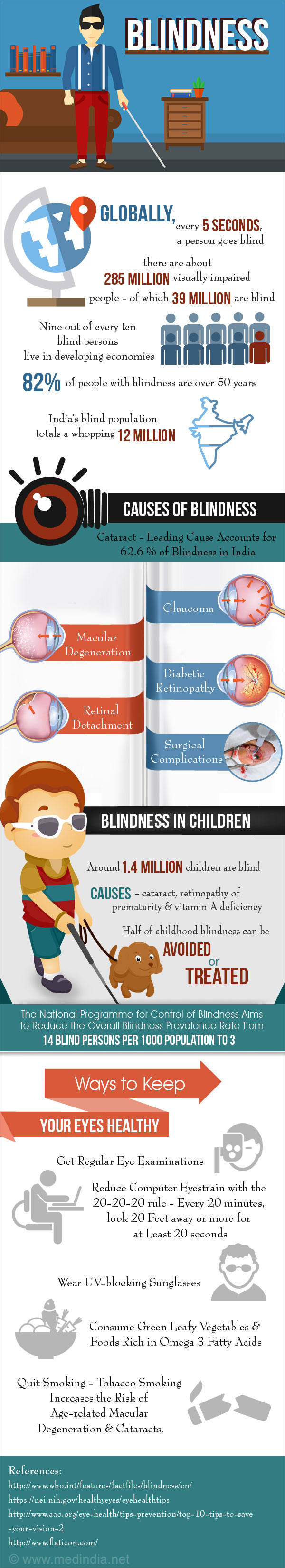 Blindness - Infographic