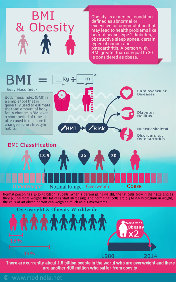 Calculating bmi for adults