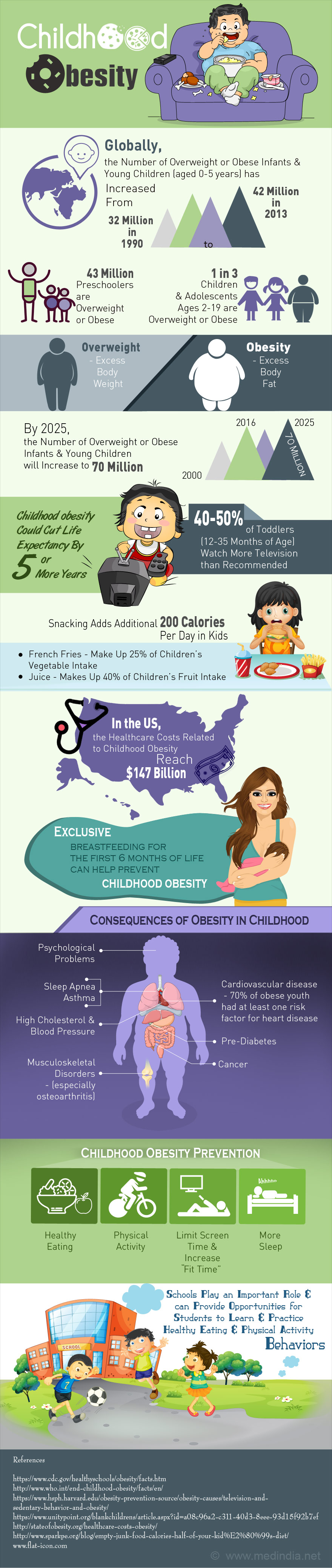 Childhood Obesity - Infographic