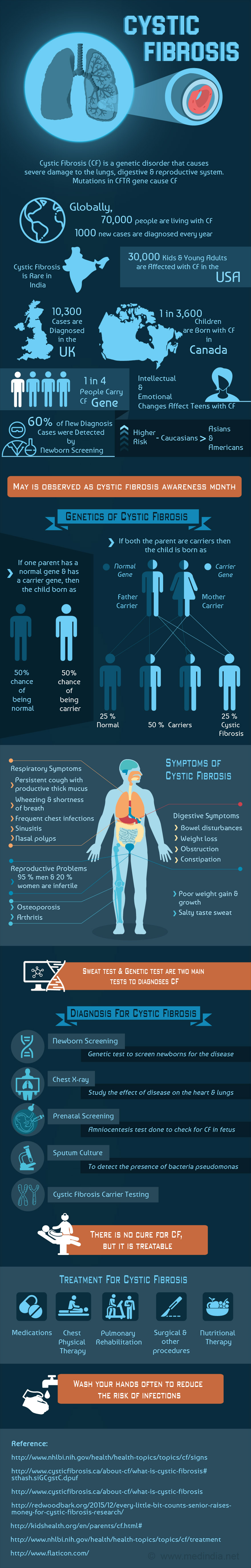 Cystic Fibrosis - Infographic