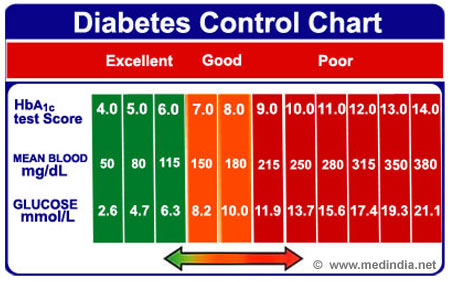A1C Blood Sugar Chart