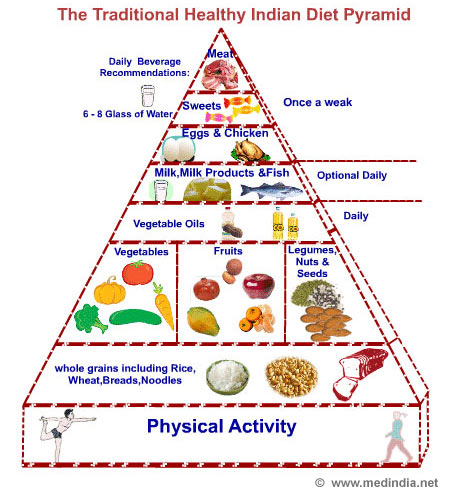 Balanced Diet - Infographic
