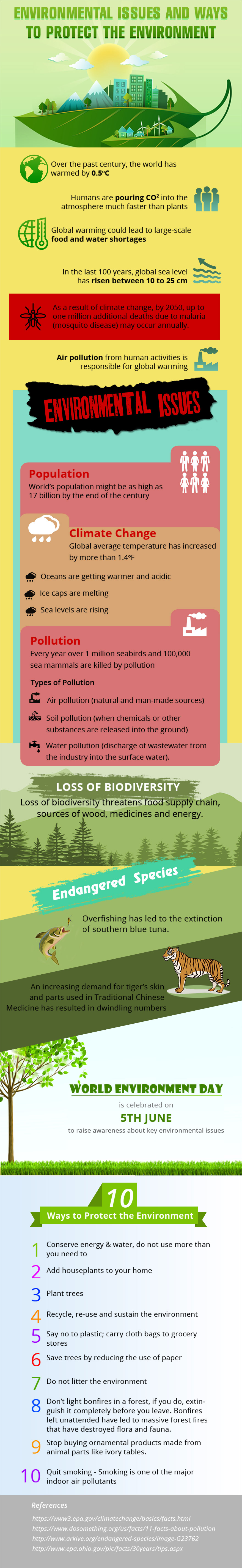 Environmental Issues and Ways To Protect The Environment