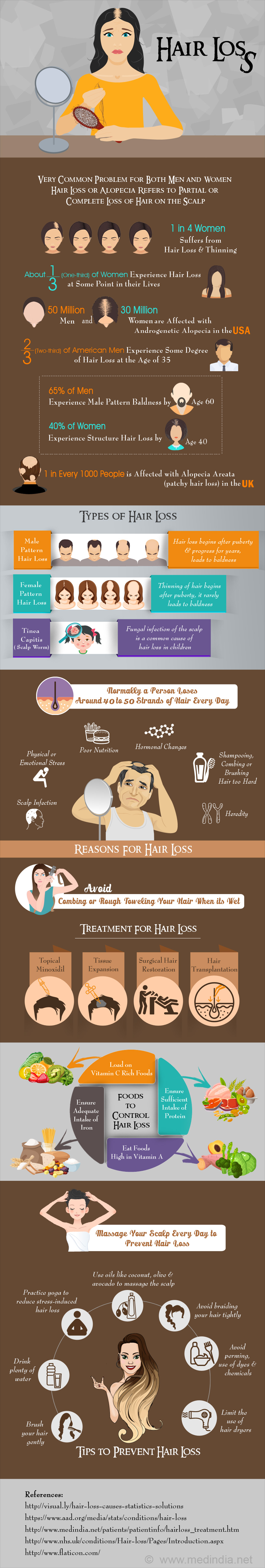 Hair Loss - Infographic