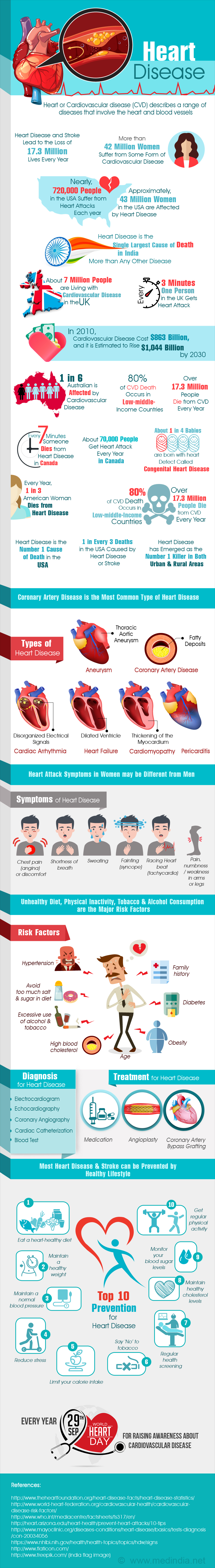 Heart Disease - Infographic